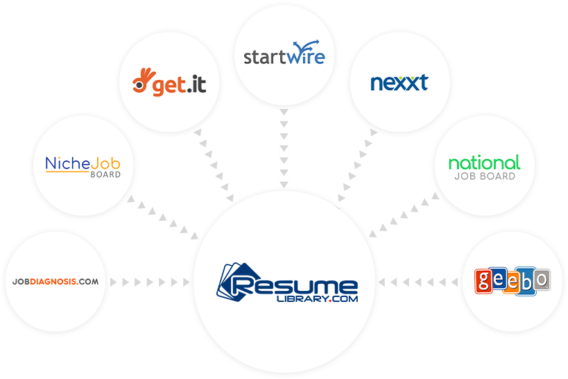recruiting search resumes and post jobs resume library com